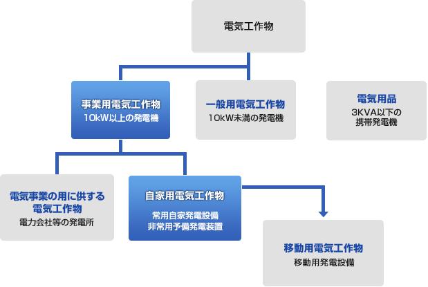 発電機の法的分類の分けられ形