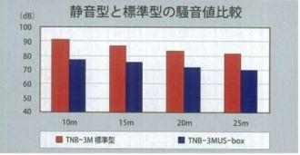騒音値比較(TNB-3M)