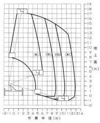 AT-170TG作業半径図