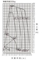 AT-270TG作業半径図